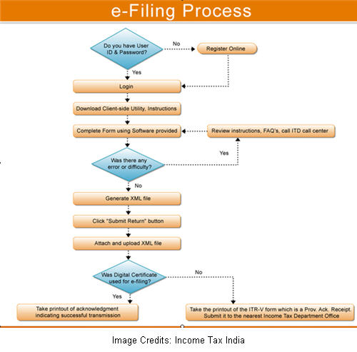 E-filing of Income Tax Return